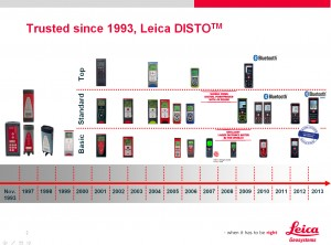 Leica DISTO - trusted since 1993