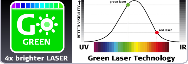 Leica LINO L2G+ green laser technology