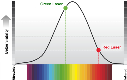 Leica Roteo 35 Green - Visibility graph